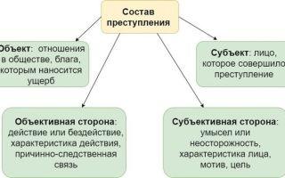 Простое убийство – состав преступления и законодательная база по УК РФ