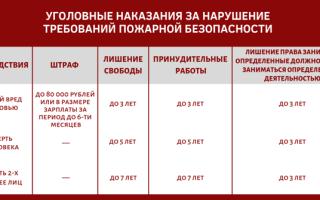Штраф за нарушение правил пожарной безопасности: кто понесёт ответственность и какие санкции за это предусмотрены