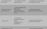 Цели уголовного наказания: что это такое и как регулируется законодательством РФ