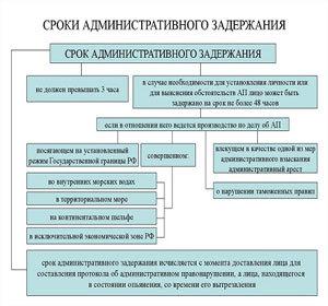 Срок административного задержания, порядок и особенности задержания, кого нельзя задержать и куда жаловаться при незаконном задержании