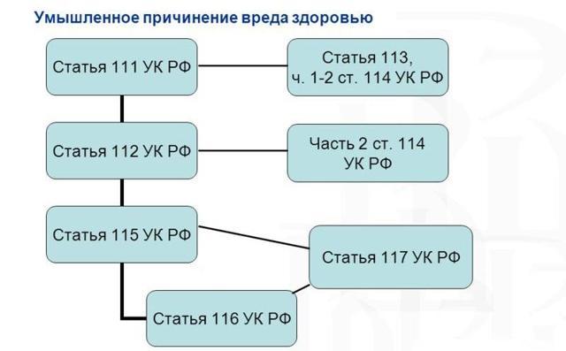 Неумышленное причинение вреда здоровью – статья по УК РФ, в каких случаях нет уголовной ответственности