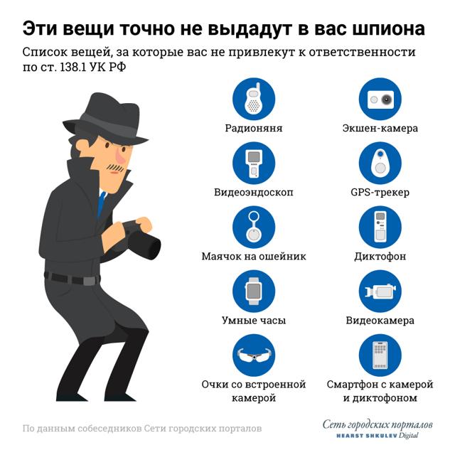 Ответственность за трекеры, диктофоны, камеры, изменения в законе и разрешённые устройства