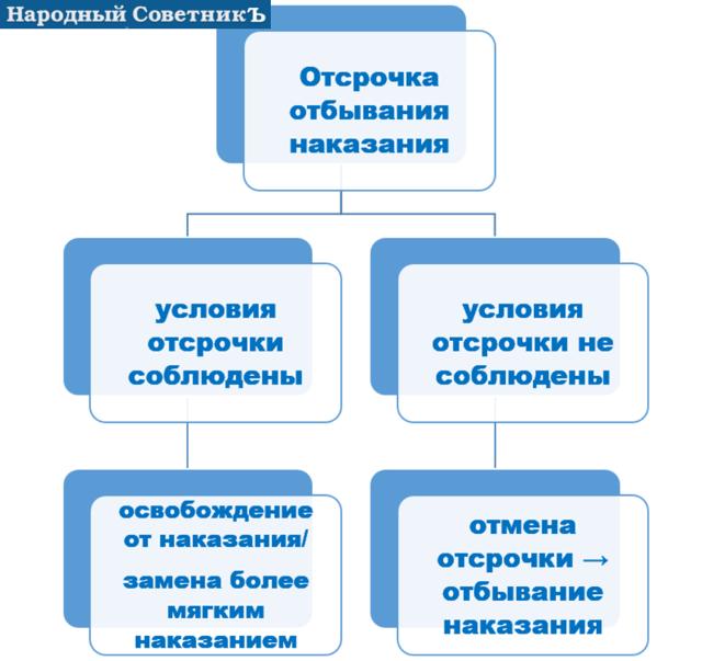 Отсрочка отбывания наказания –в каких случаях применяется такая санкция, условия для отмены отсрочки