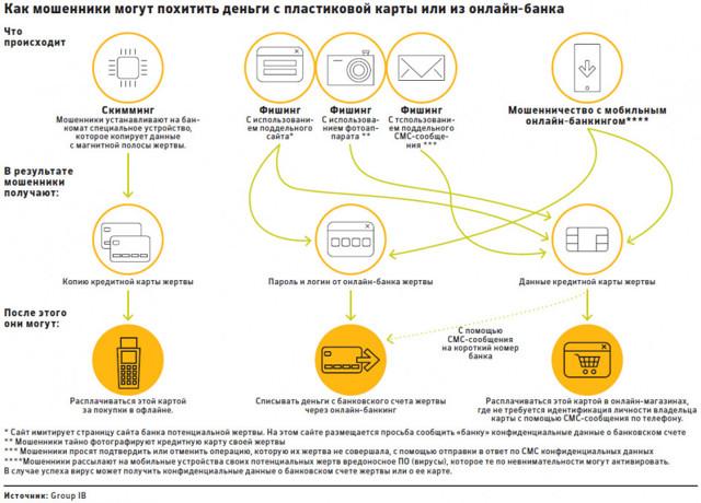 Хищение денежных средств с банковской карты – как вернуть своё имущество