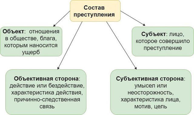 Простое убийство – состав преступления, законодательная база по УК РФ