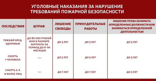 Штраф за нарушение правил пожарной безопасности, кто понесёт ответственность за нарушения и какие санкции за это предусмотрены