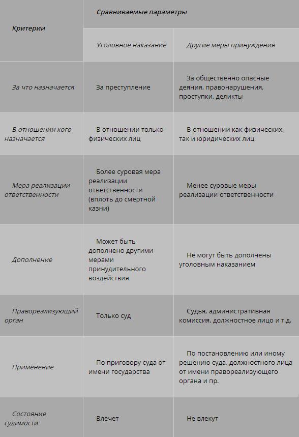 Цели уголовного наказания – что это такое, как данное регулируется законодательством РФ
